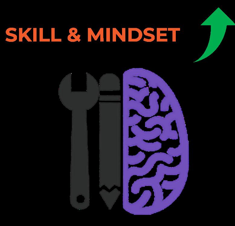 Skill and mindset
